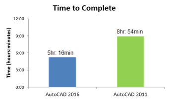 autocad-2016-time-to-complete