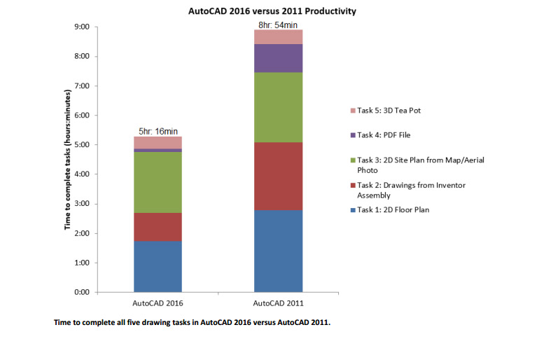 autocad-2016-productivity