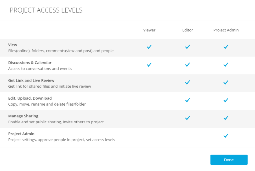 project access levels